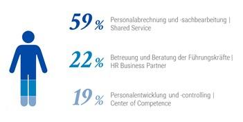 Verteilung personeller Ressourcen in Vollzeitäquivalenten (öffentliche Organisationen)