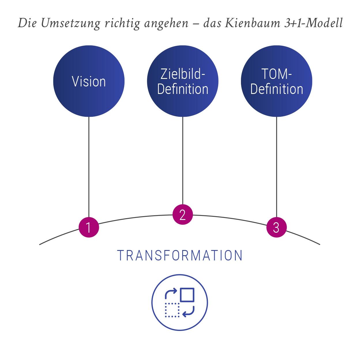 Das Kienbaum 3+1-Modell