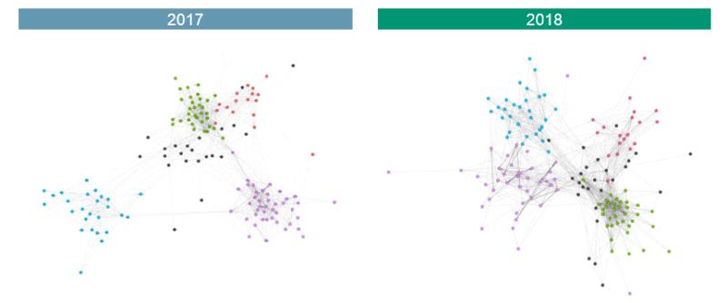 Gegenüberstellung Der Organisationalen Netzwerke Von Kienbaum In Den Jahren 2017 Und 2018