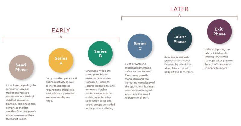 Start-Up Phases