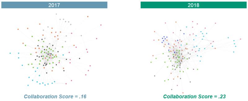 Vergleich Der Cross Funktionalen Zusammenarbeit Bei Kienbaum In Den Jahren 2017 Und 2018