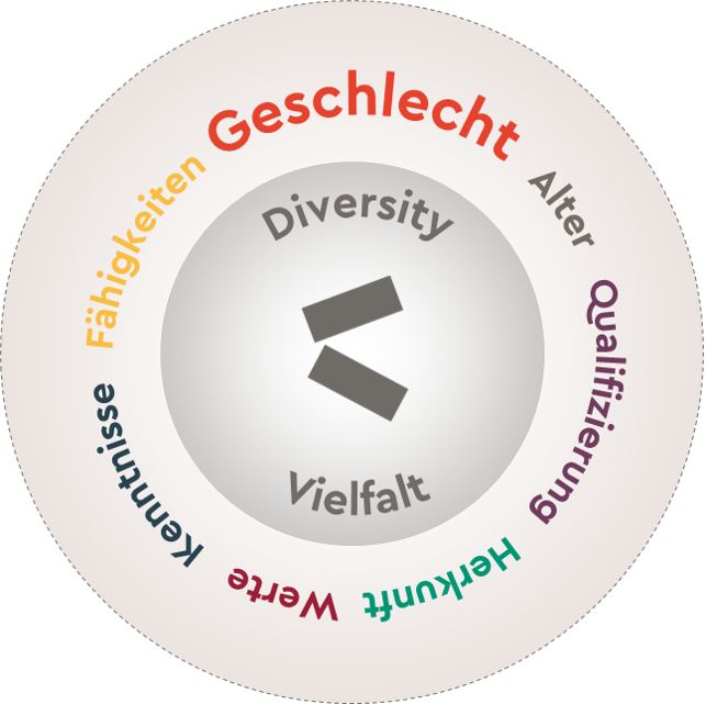 Vielfalt Verstaendnis